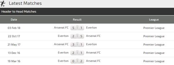Arsenal - Everton: Chiến thắng sít sao cho Pháo thủ ảnh 3