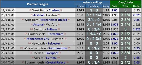 West Ham - Chelsea: Quyền lực màu xanh ảnh 1