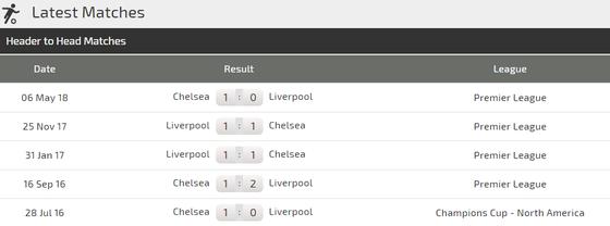 Đại chiến Liverpool – Chelsea: The Blues vẫn còn dưới cơ The Kop ảnh 2
