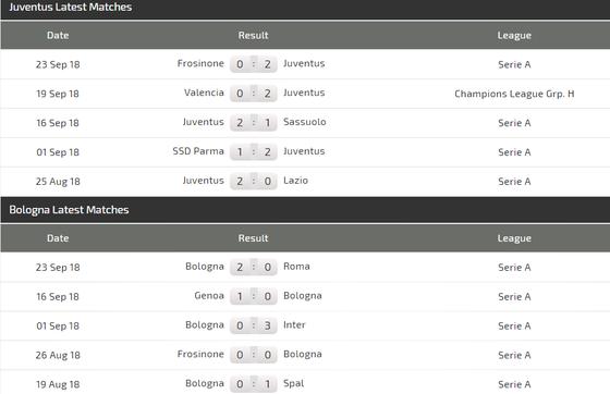 Juventus - Bologna: Chào đón cặp song sát Ronaldo - Dybala ảnh 3