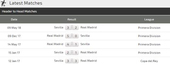 Sevilla - Real Madrid: Cú vấp của Kền kền trắng ảnh 2