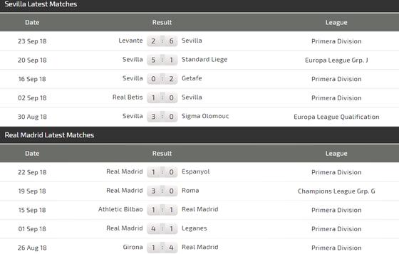 Sevilla - Real Madrid: Cú vấp của Kền kền trắng ảnh 3