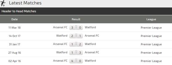 Arsenal - Watford: Pháo thủ lại nổ súng ảnh 4