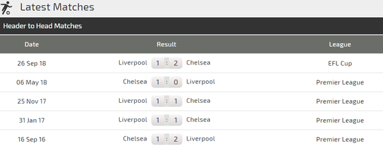 Chelsea - Liverpool: Long tranh hổ đấu ảnh 4