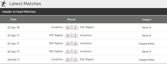 Juventus - Napoli: Bất phân thắng bại ảnh 2