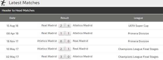 Real Madrid  - Atletico Madrid: Khoảng cách mong manh ảnh 4