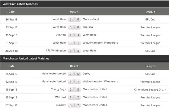 West Ham - Manchester United: Cơn khủng hoảng chưa dừng lại ảnh 3