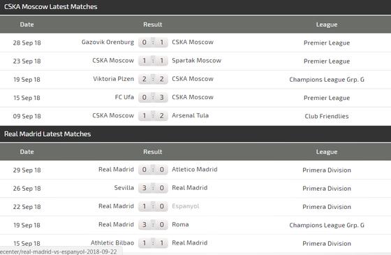 CSKA Moscow - Real Madrid:  Kền kền trắng lại săn mồi ảnh 4