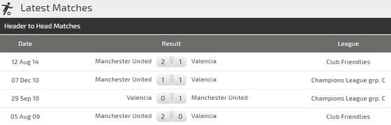 Man.United - Valencia: Quỷ đỏ khôn... chợ dại nhà ảnh 3