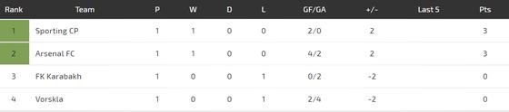 FK Qarabag - Arsenal: Pháo thủ chấp Mkhitaryan  ảnh 3