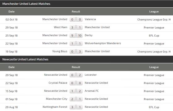 Man.United – Newcastle: Quỷ đỏ hồi sinh ảnh 5