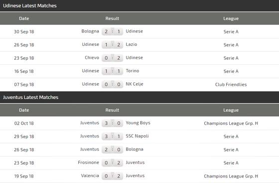 Udinese - Juventus: Ronaldo trở lại để vùi dập Ngựa vằn ảnh 4