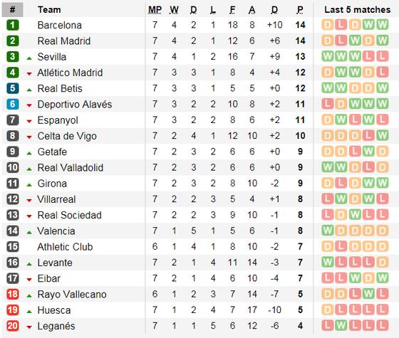 Alaves - Real Madrid: Chờ đợi bộ đôi Asensio - Bale tỏa sáng ảnh 6