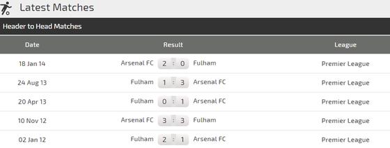 Fulham - Arsenal: Cơ hội bứt phá của Pháo thủ ảnh 2