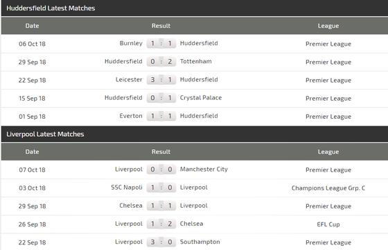 Huddersfield Town - Liverpool: Bảo toàn lực lượng ảnh 4