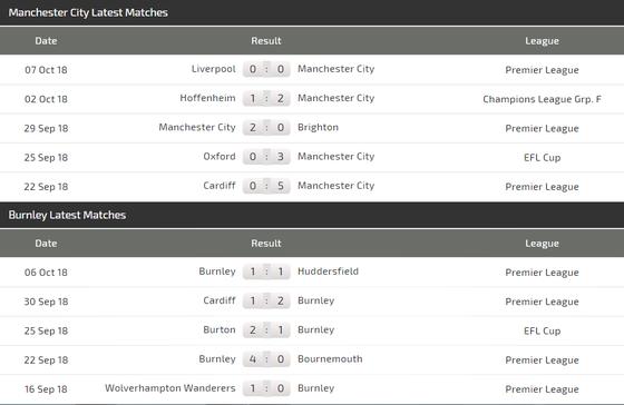 Manchester City - Burnley: Trận chiến một chiều ảnh 4