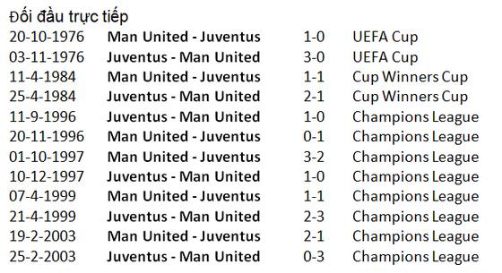Man United - Juventus: Ronaldo tung hoành Old Trafford ảnh 4