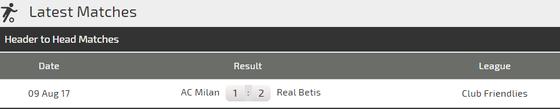 AC Milan - Rea Betis: Trông chờ tài ghi bàn của Higuain ảnh 3