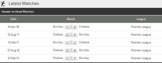 Burnley - Chelsea: Màn trình diễn của Hazard ảnh 3