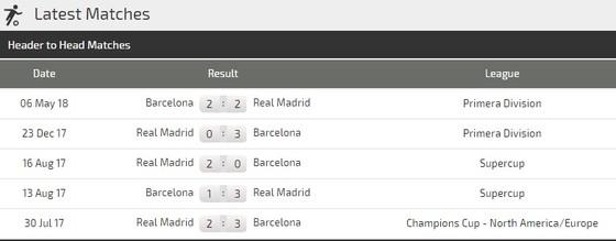 Barcelona - Real Madrid ảnh 2