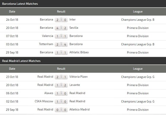 Barcelona - Real Madrid ảnh 3