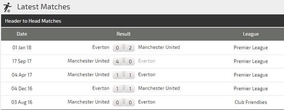 Man United - Everton: Quỷ đỏ quyết thắng ảnh 3