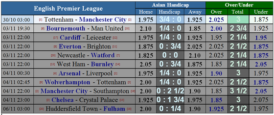 Tottenham - Manchester City: Trợ lực bất ngờ từ Wembley ảnh 5