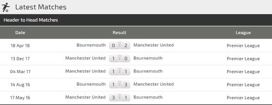 Bournemouth - Manchester United: Vẫn chờ bàn thắng của Martial ảnh 3