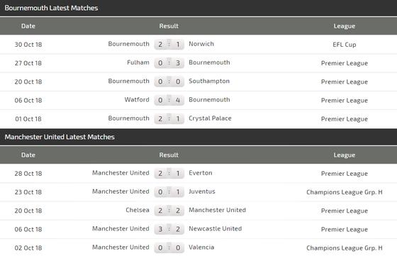 Bournemouth - Manchester United: Vẫn chờ bàn thắng của Martial ảnh 4