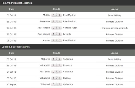 Real Madrid - Valladollid: Khoảng cách nhỏ nhoi ảnh 3