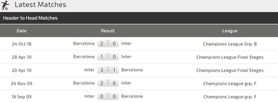 Inter Milan – Barcelona: Mang Messi sang Milan, Barca quyết thắng ở San Siro ảnh 3