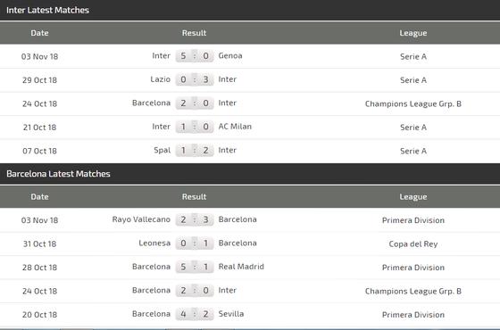 Inter Milan – Barcelona: Mang Messi sang Milan, Barca quyết thắng ở San Siro ảnh 4