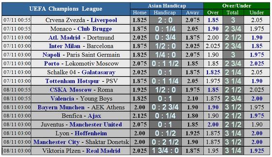 Lịch thi đấu bóng đá Champions League ngày 6-11 ảnh 4