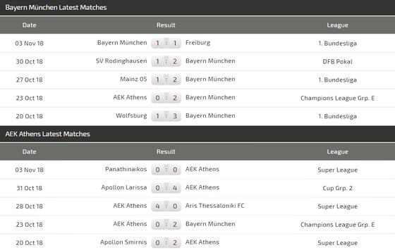 Bayern Munich - AEK Athens: Khi 4 siêu sao nổi loạn ảnh 4
