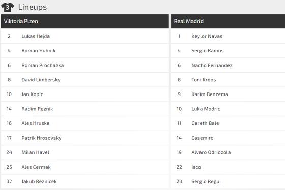 Viktoria Plzen - Real Madrid: Trận ra mắt của Santiago Solari ảnh 2