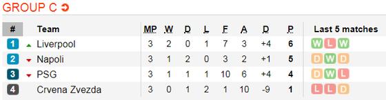 Red Star Belgrad – Liverpool: Cơ hội ghi bàn của Salah ảnh 6