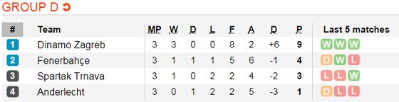 Lịch thi đấu bóng đá Europa League ngày 8-11 ảnh 6