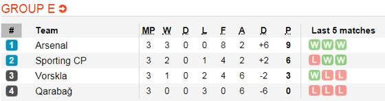 Lịch thi đấu bóng đá Europa League ngày 8-11 ảnh 7