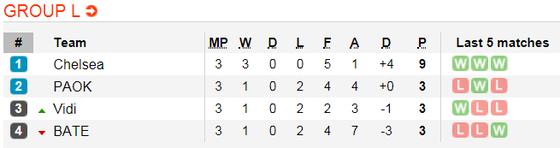 Lịch thi đấu bóng đá Europa League ngày 8-11 ảnh 14