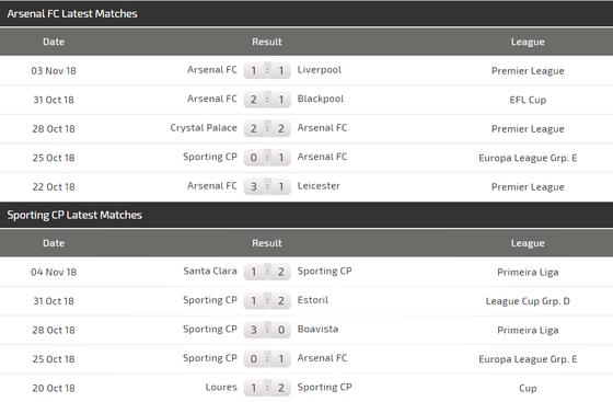 Arsenal - Sporting Lisbone: Aubameyang bùng nổ ảnh 3