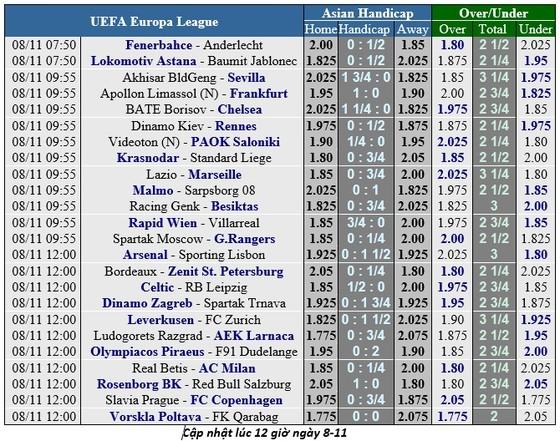 Lịch thi đấu bóng đá Europa League ngày 8-11 ảnh 1