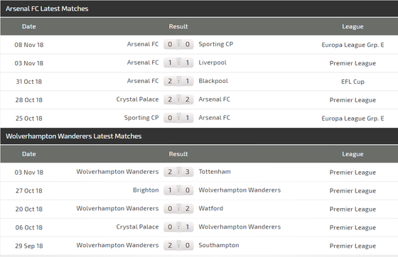 Arsenal - Wolves: Khi Pháo thủ đụng độ người Bồ ảnh 4