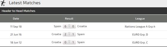 Croatia - Tây Ban Nha: Rửa mối nhục 6-0 ảnh 3