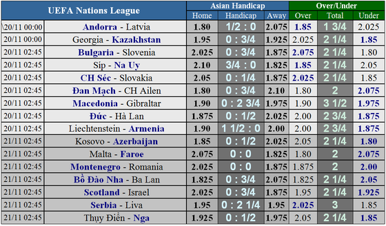 Nations League, Bồ Đào Nha - Ba Lan: Ba điểm cho chủ nhà (Mới cập nhật) ảnh 6