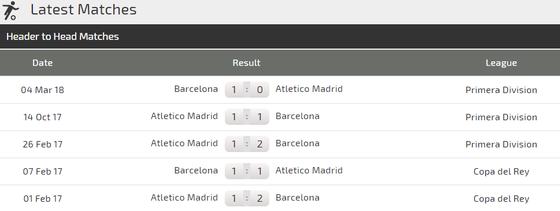 Atletico Madrid - Barcelona: Griezmann đối đầu Messi ảnh 3