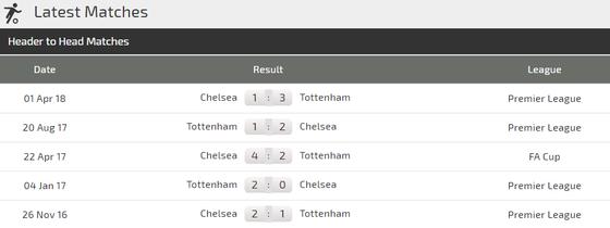 Tottenham - Chelsea: Quyền lực màu xanh ảnh 4