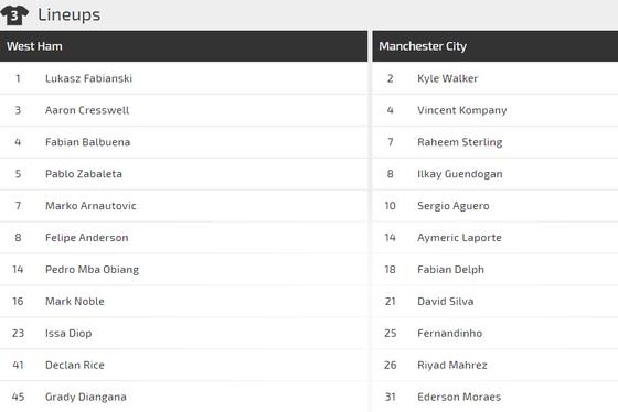 West Ham - Manchester City: Chờ đợi cơn mưa bàn thắng ảnh 2