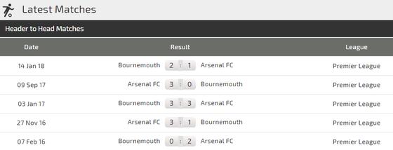 Bournemouth - Arsenal: Đòn sát thủ của Mesut Oezil ảnh 3