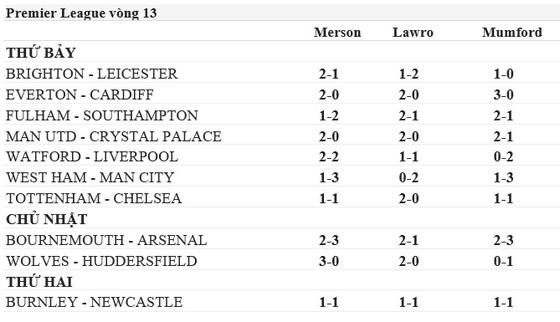 Ngoại hạng Anh, vòng 13: Dự đoán của chuyên gia (Mới cập nhật) ảnh 2