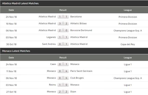 Atletico Madrid - Monaco: Đêm vui ở Wanda ảnh 5